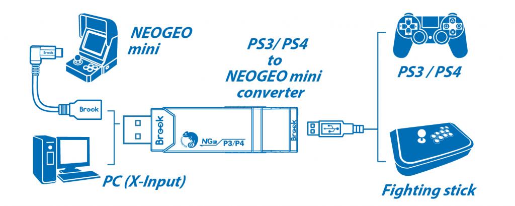PS3/PS4 a NEOGEO mini/NEOGEO Arcade Stick (Super Converter)